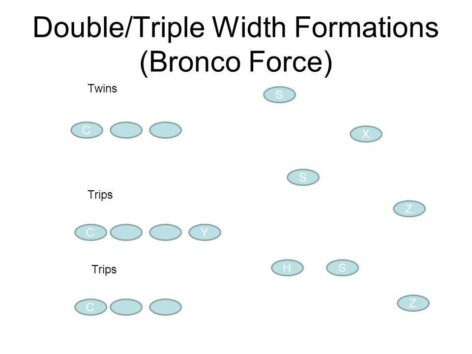 Double/Triple Width Formations (Bronco Force)