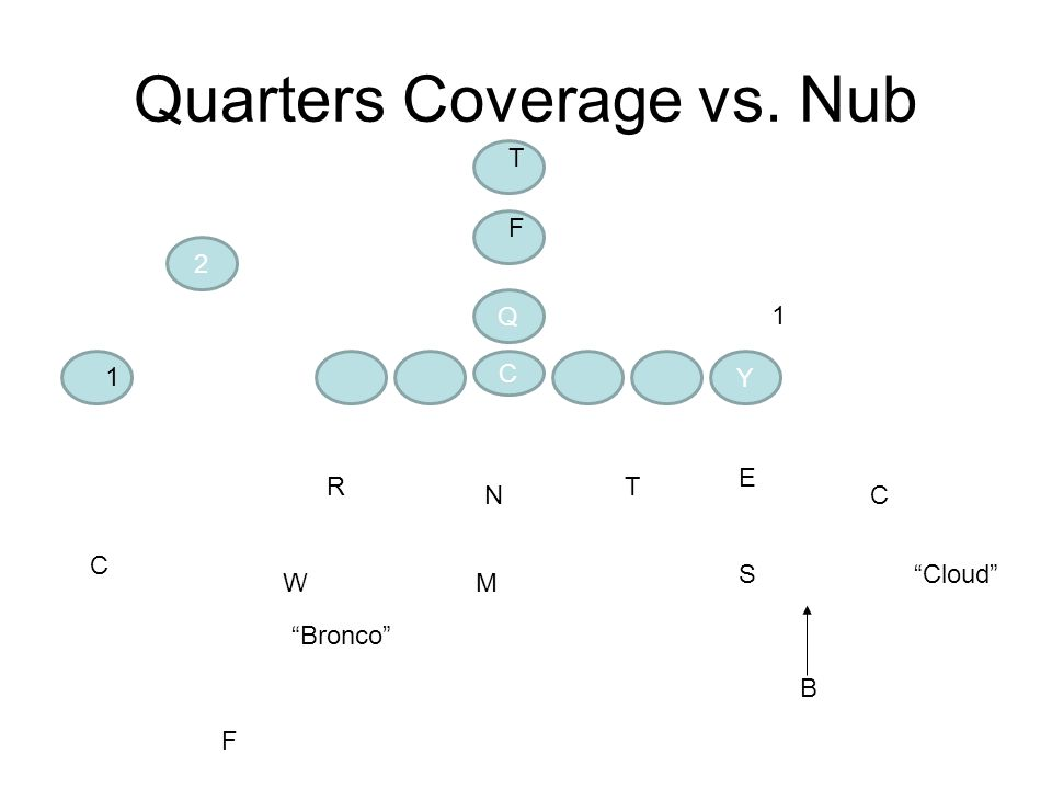 Quarters Coverage vs. Nub