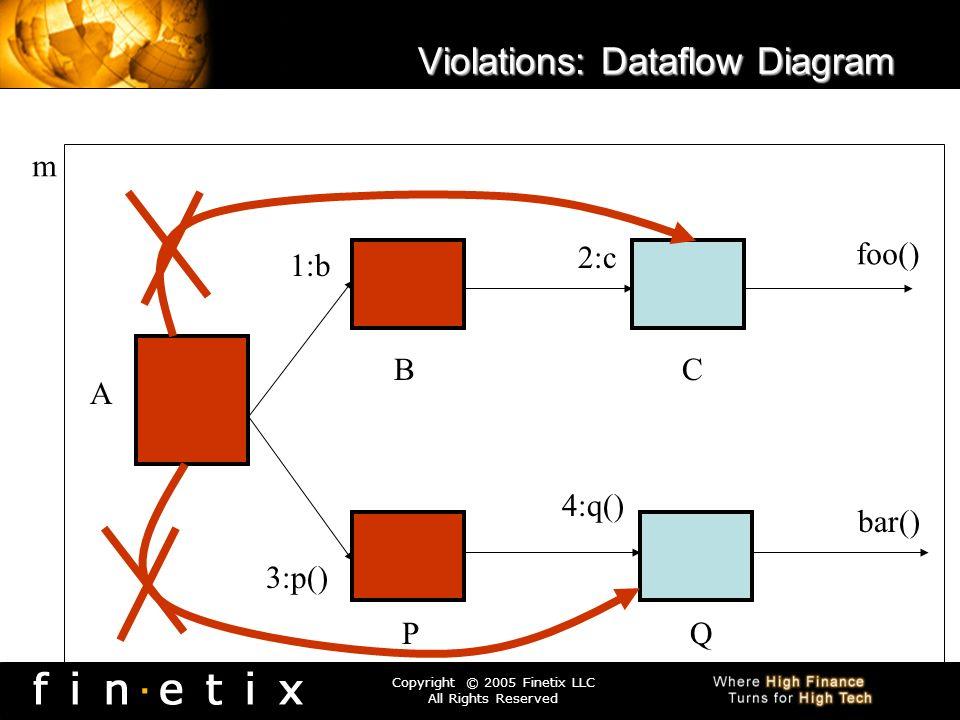 Violations: Dataflow Diagram