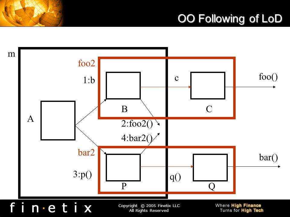 OO Following of LoD m foo2 c foo() 1:b B C A 2:foo2() 4:bar2() bar2