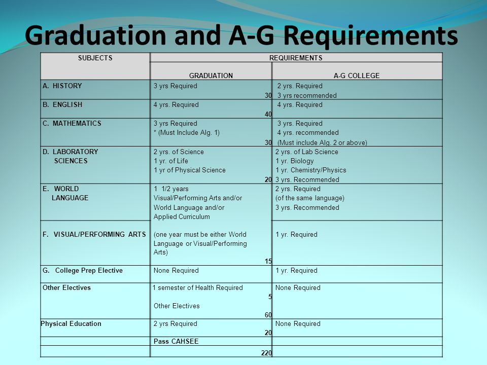 Graduation and A-G Requirements