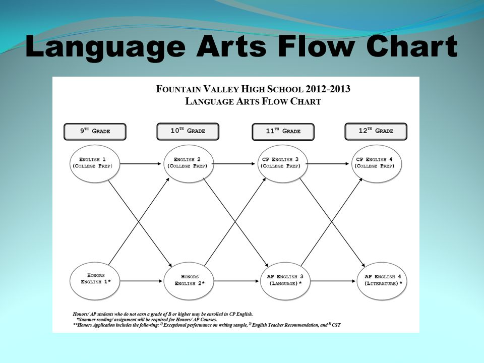 Language Arts Flow Chart