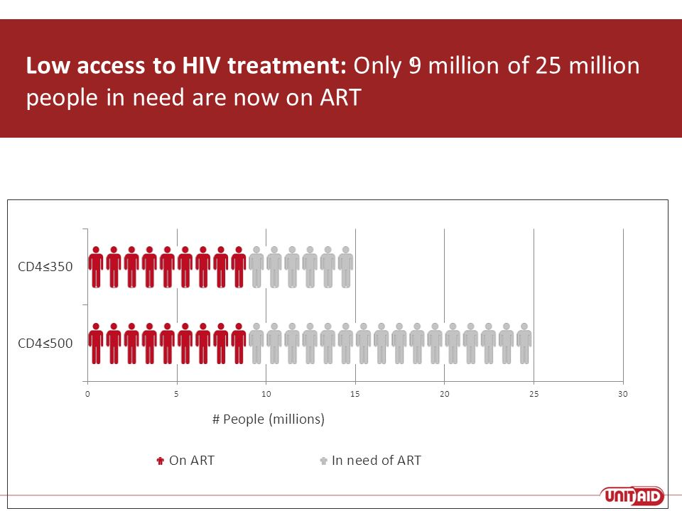 Low access to HIV treatment: Only 9 million of 25 million people in need are now on ART