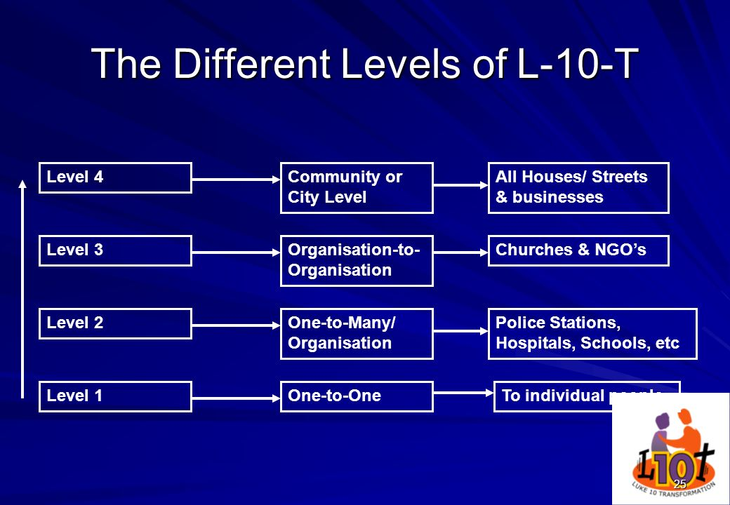 The Different Levels of L-10-T