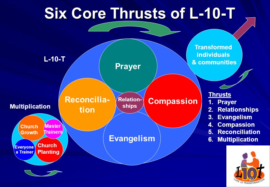Six Core Thrusts of L-10-T