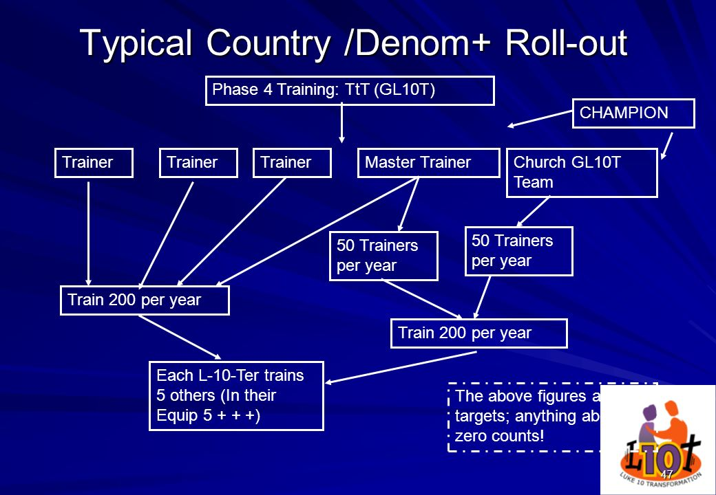 Typical Country /Denom+ Roll-out