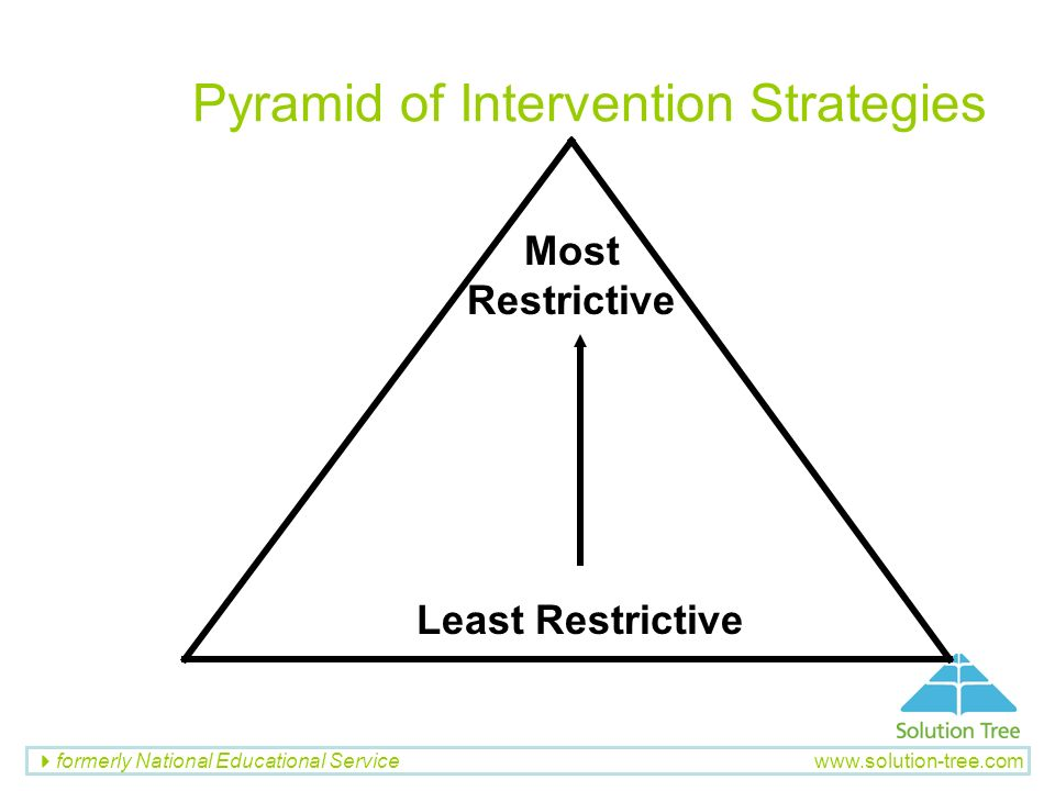 Pyramid of Intervention Strategies