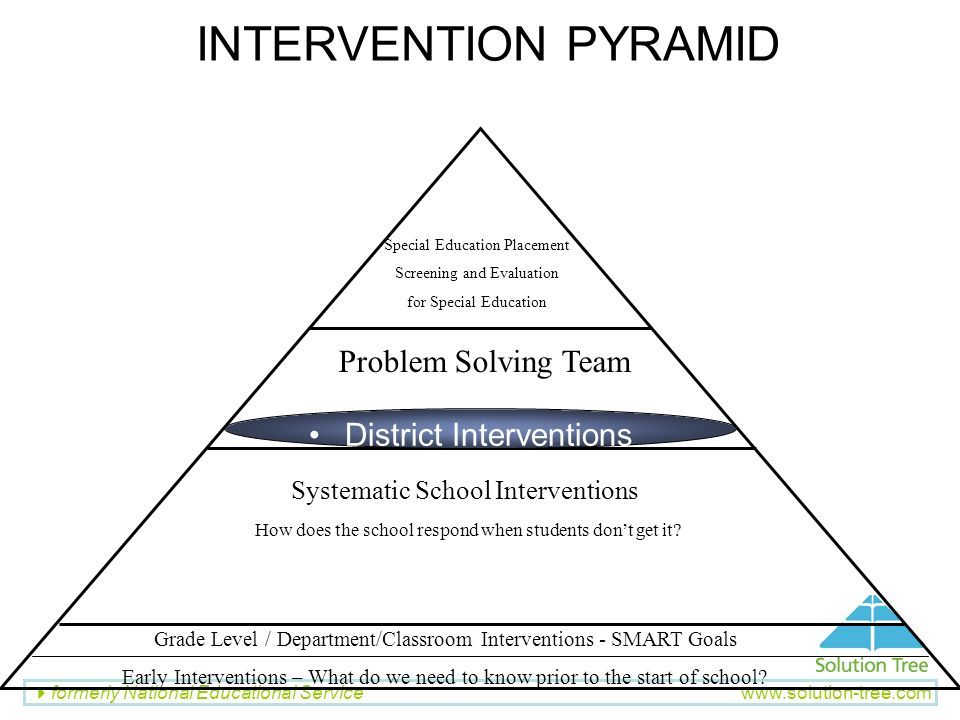 INTERVENTION PYRAMID Problem Solving Team District Interventions