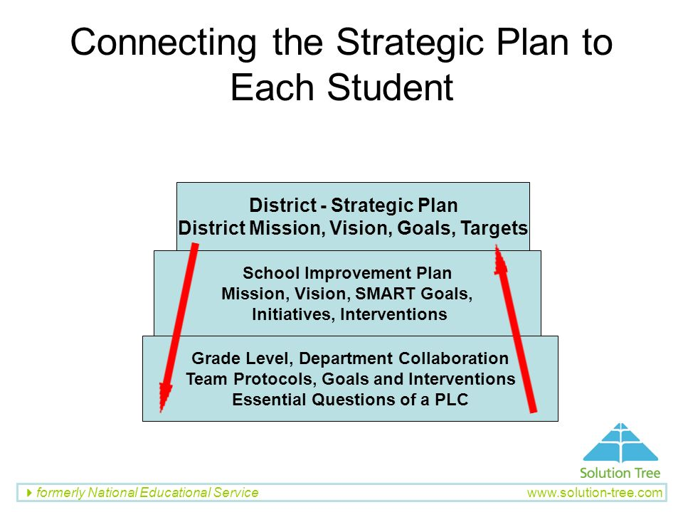 Connecting the Strategic Plan to Each Student