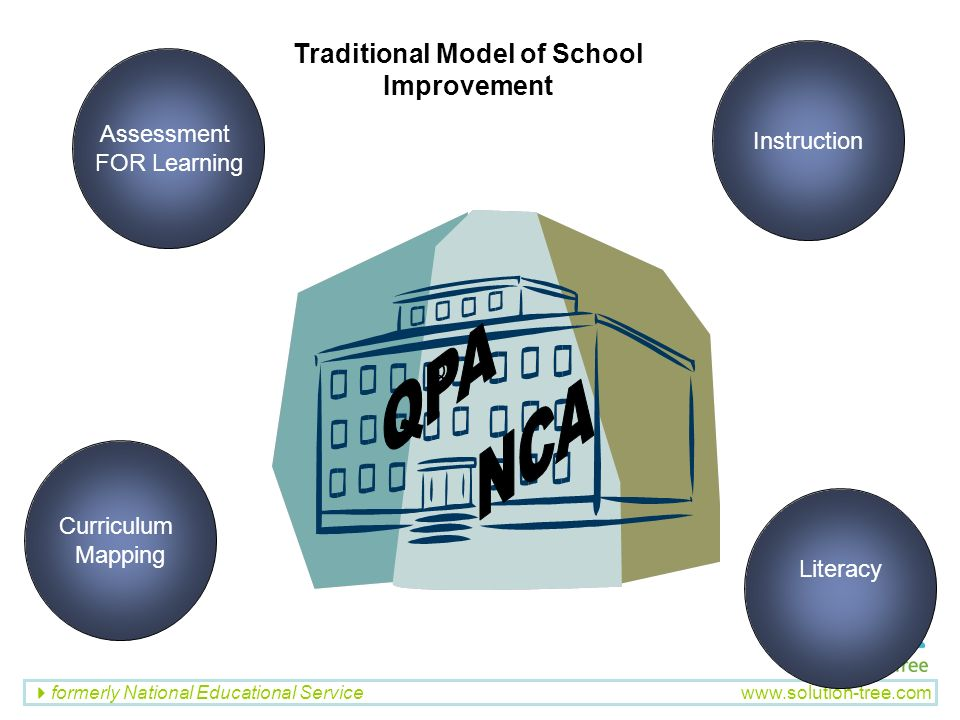 Traditional Model of School Improvement
