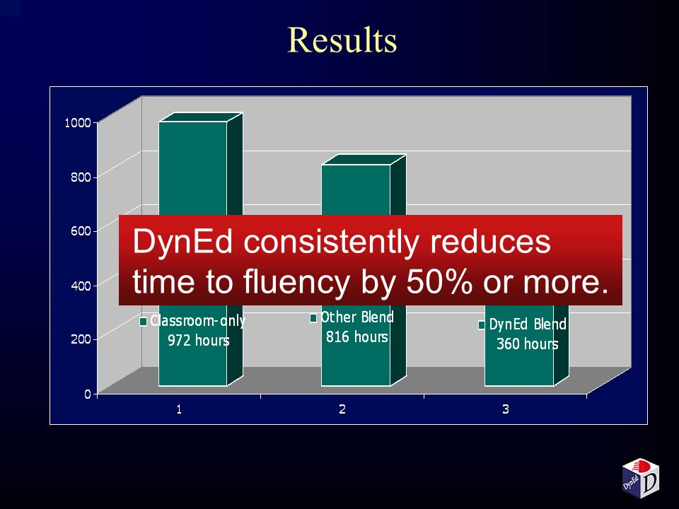 Results DynEd consistently reduces time to fluency by 50% or more.