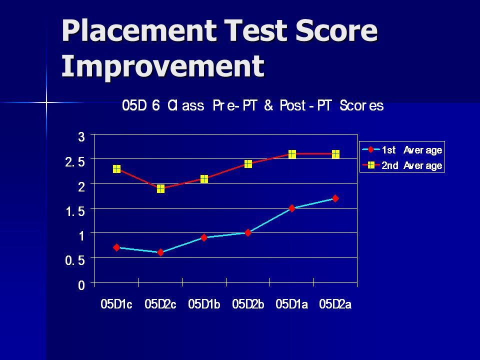 Placement Test Score Improvement