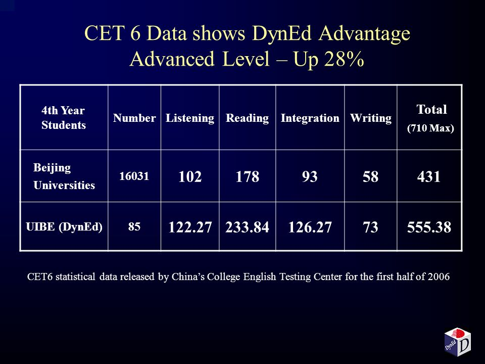 CET 6 Data shows DynEd Advantage Advanced Level – Up 28%