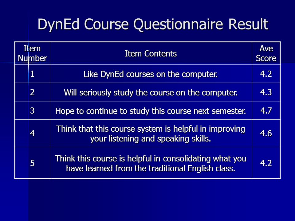 DynEd Course Questionnaire Result