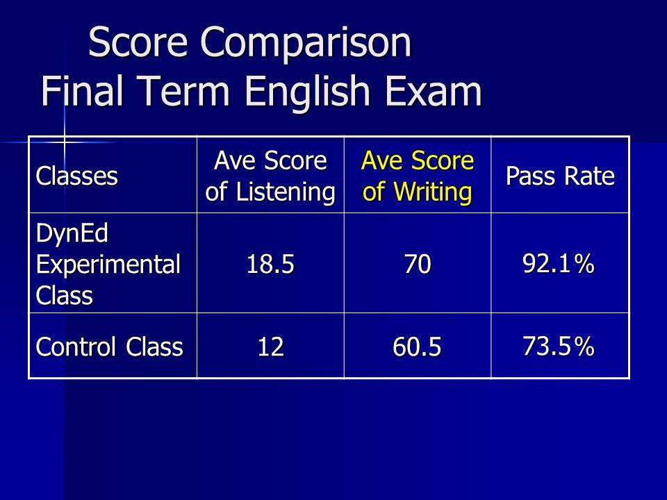 Score Comparison Final Term English Exam