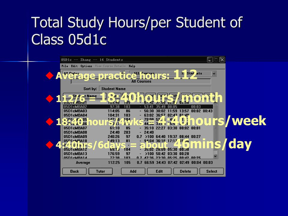 Total Study Hours/per Student of Class 05d1c