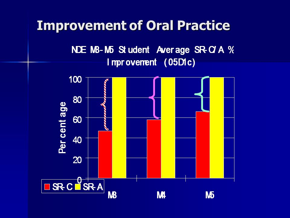 Improvement of Oral Practice