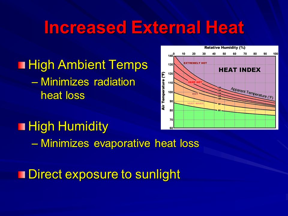 Increased External Heat