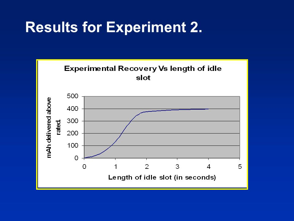 Results for Experiment 2.