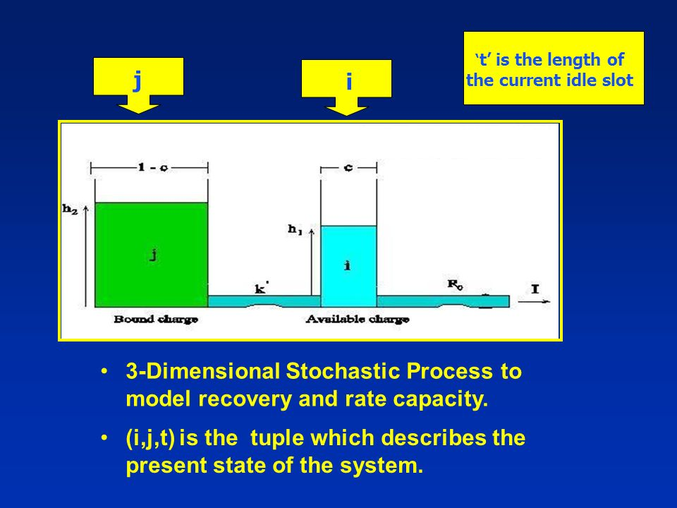 3-Dimensional Stochastic Process to model recovery and rate capacity.