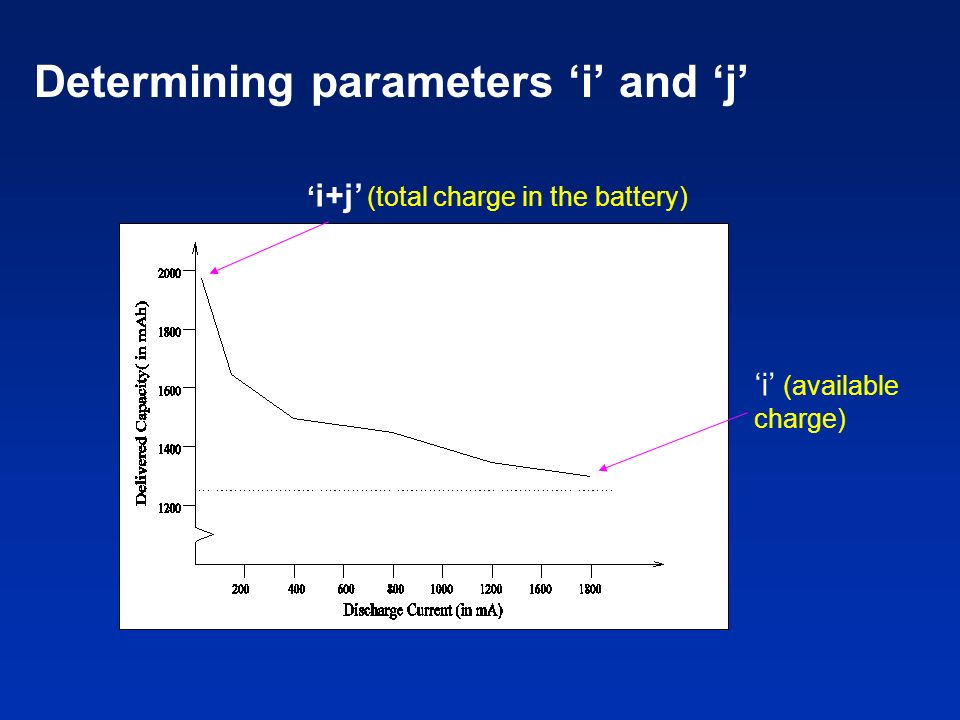 Determining parameters 'i' and 'j'