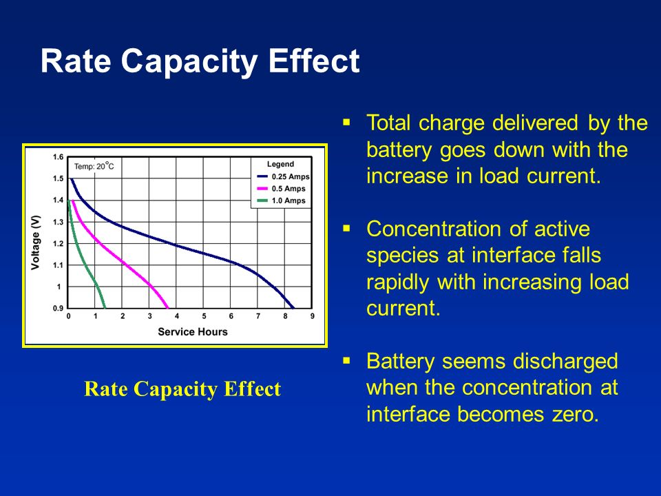 Rate Capacity Effect Total charge delivered by the battery goes down with the increase in load current.