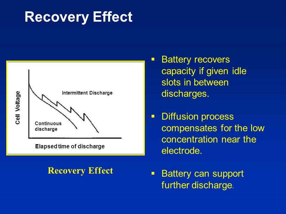 Recovery Effect Battery recovers capacity if given idle slots in between discharges.