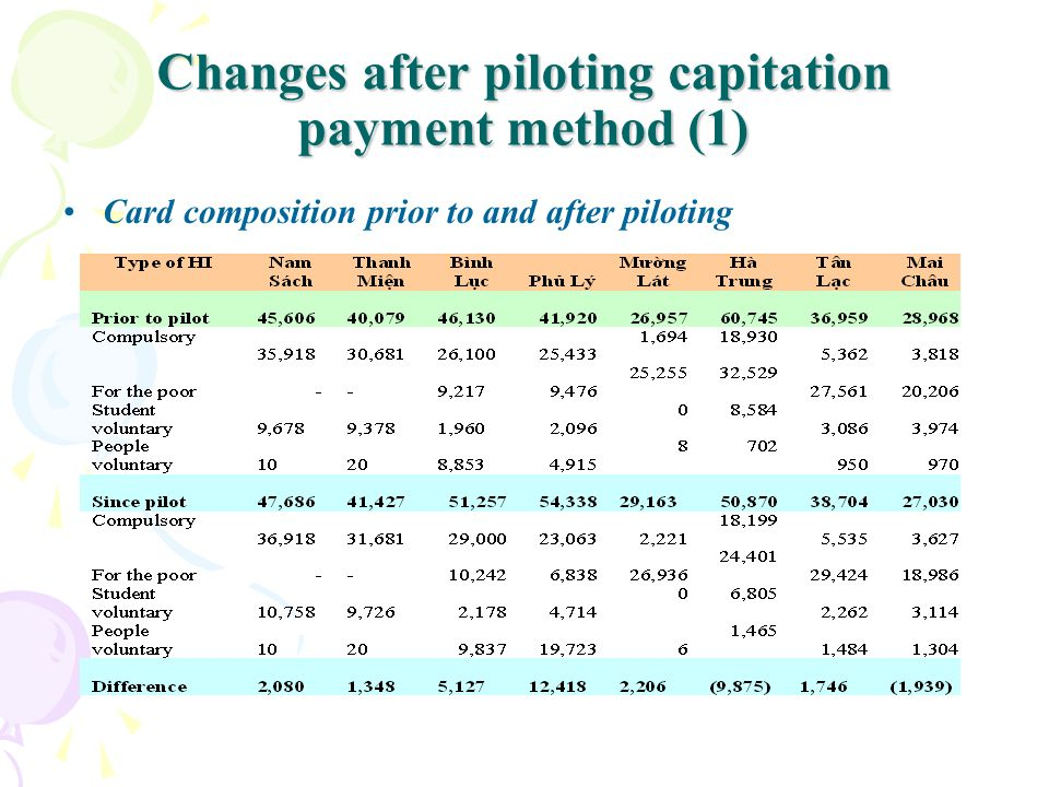 Changes after piloting capitation payment method (1)
