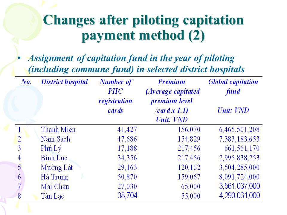 Changes after piloting capitation payment method (2)