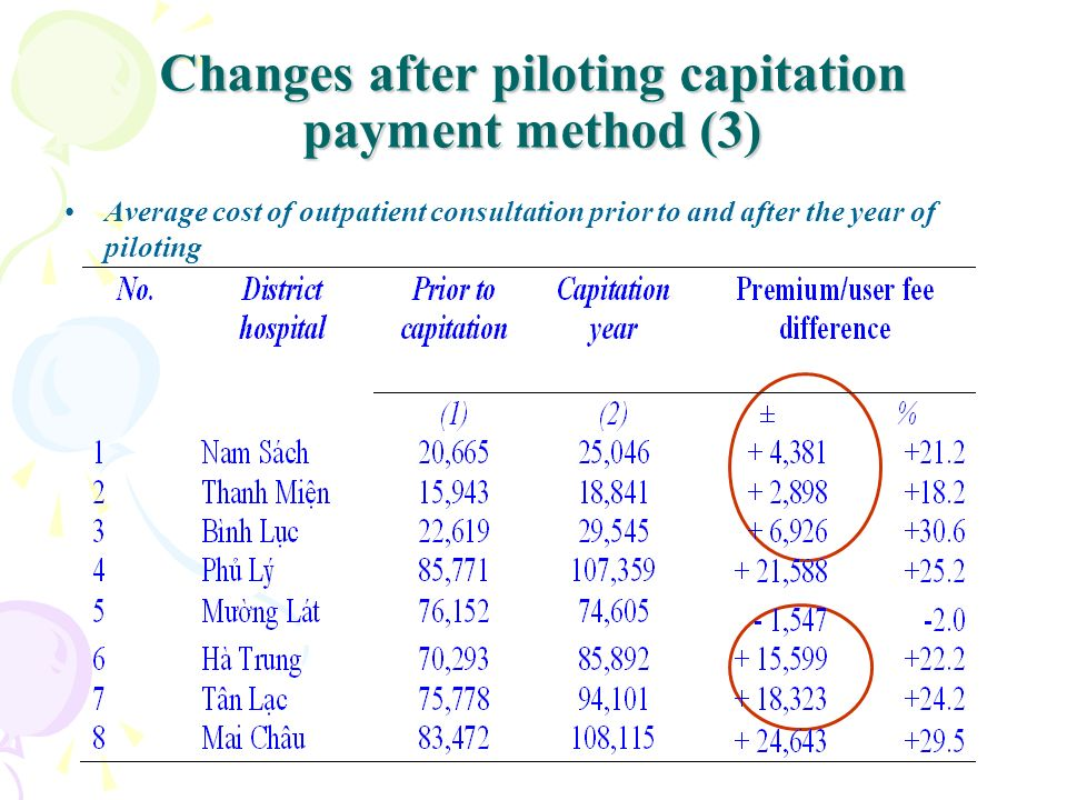 Changes after piloting capitation payment method (3)