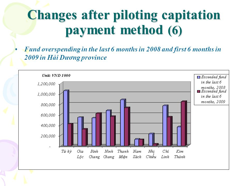 Changes after piloting capitation payment method (6)