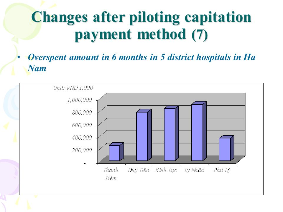 Changes after piloting capitation payment method (7)