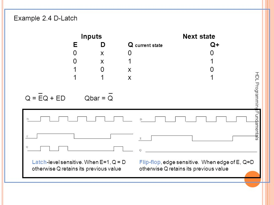 Example 2.4 D-Latch Inputs Next state E D Q current state Q+ 0 x 0 0
