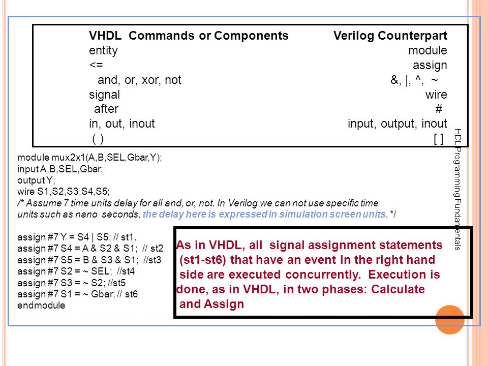 VHDL Commands or Components Verilog Counterpart entity module