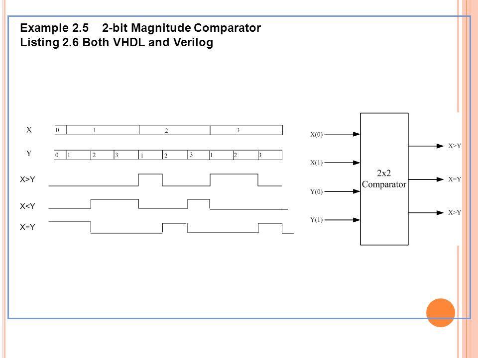 Example 2.5 2-bit Magnitude Comparator