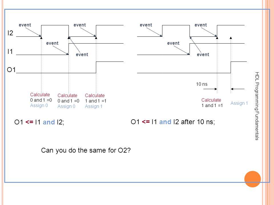 I2 I1 O1 O1 <= I1 and I2; O1 <= I1 and I2 after 10 ns;