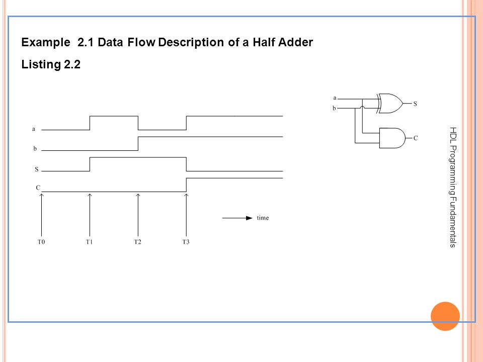 Example 2.1 Data Flow Description of a Half Adder Listing 2.2