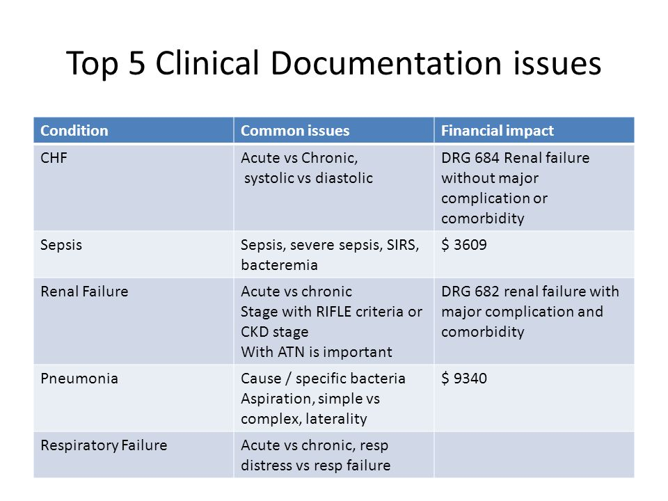 Top 5 Clinical Documentation issues