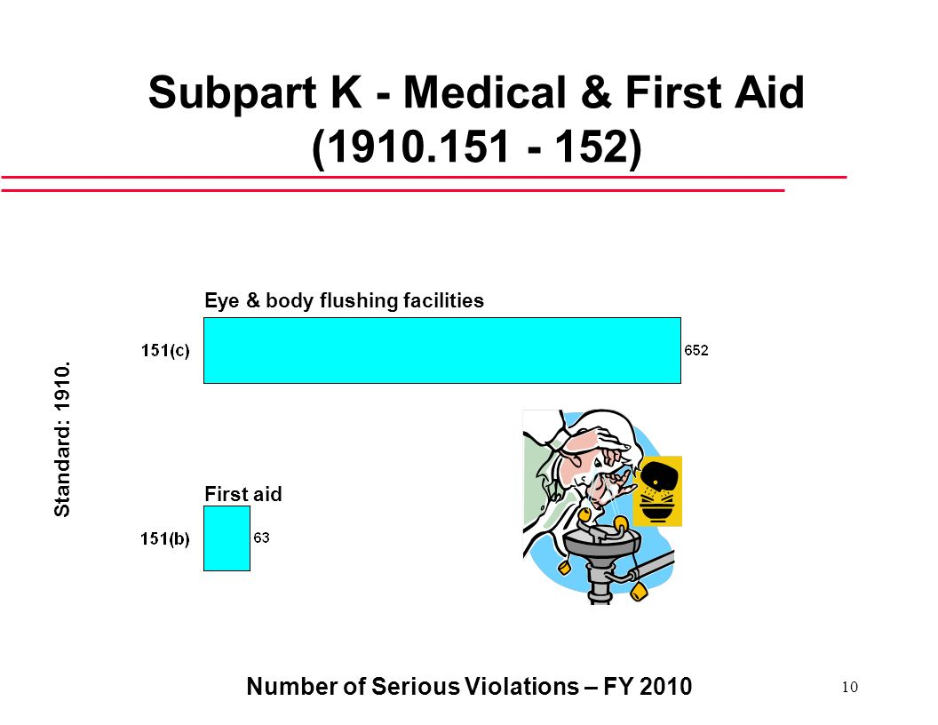 Subpart K - Medical & First Aid (1910.151 - 152)
