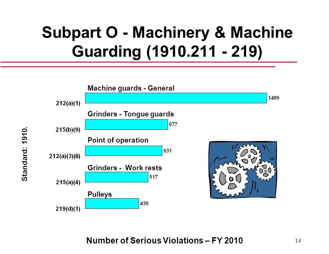 Subpart O - Machinery & Machine Guarding (1910.211 - 219)