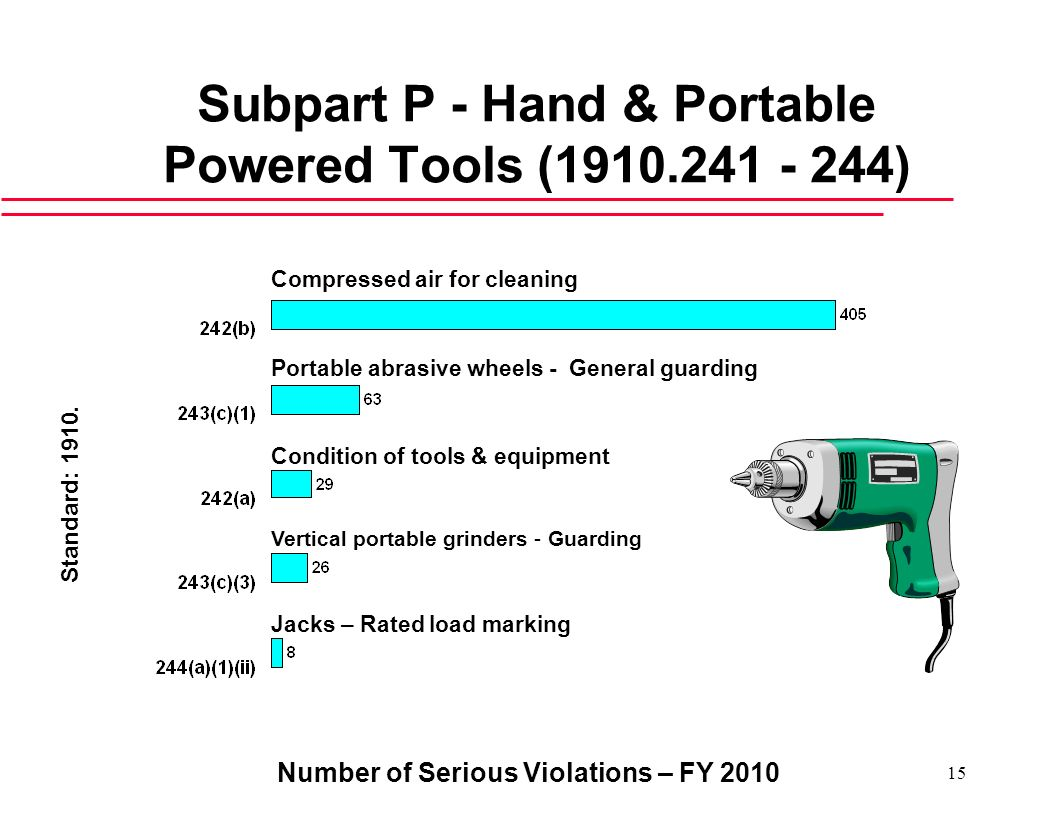 Subpart P - Hand & Portable Powered Tools ( )