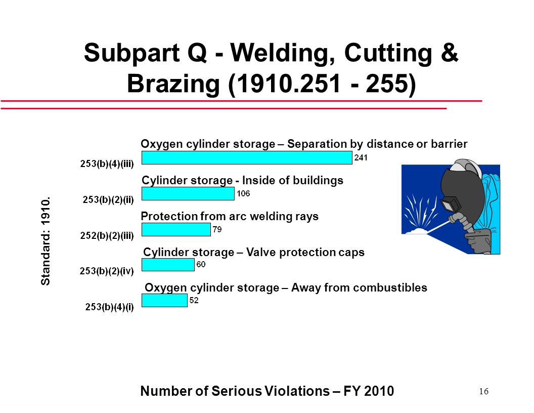 Subpart Q - Welding, Cutting & Brazing ( )