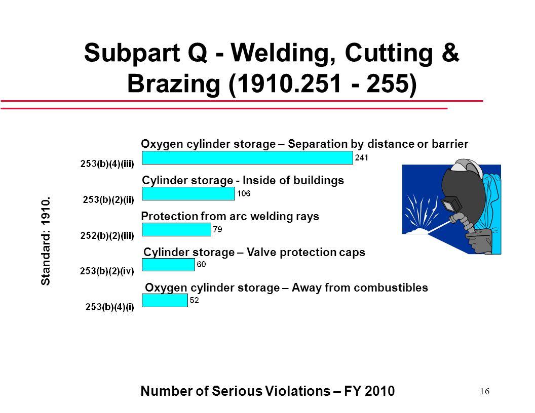 Subpart Q - Welding, Cutting & Brazing (1910.251 - 255)