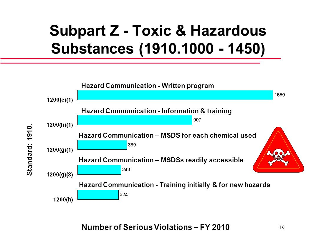Subpart Z - Toxic & Hazardous Substances (1910.1000 - 1450)