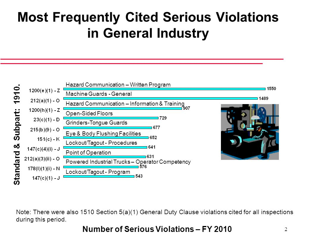 Most Frequently Cited Serious Violations in General Industry