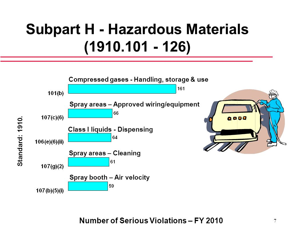 Subpart H - Hazardous Materials ( )