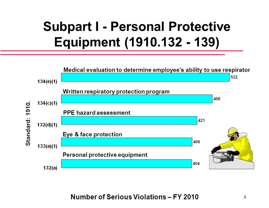 Subpart I - Personal Protective Equipment (1910.132 - 139)