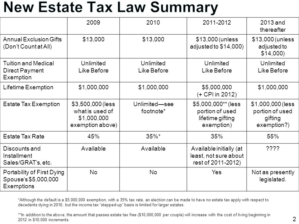 New Estate Tax Law Summary