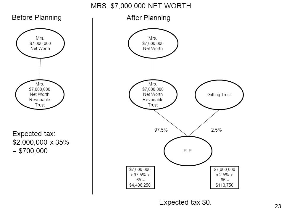 MRS. $7,000,000 NET WORTH Before Planning After Planning Expected tax: