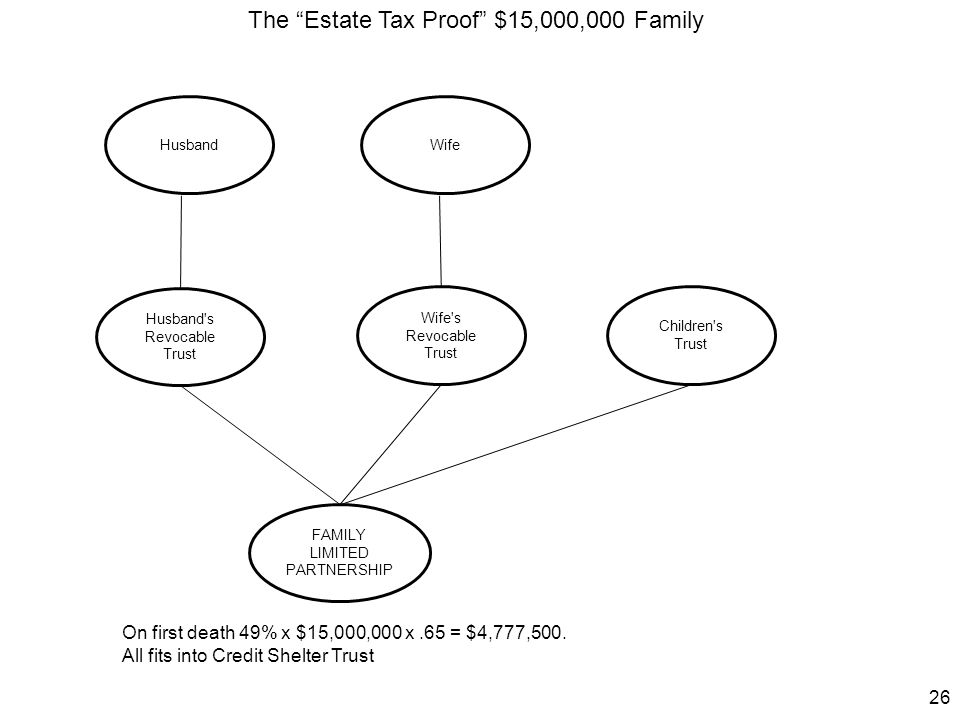 The Estate Tax Proof $15,000,000 Family
